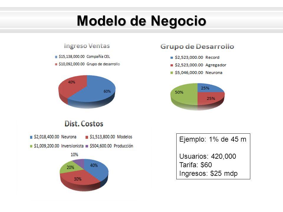 Modelo de Negocio Ejemplo: 1% de 45 m Usuarios: 420,000 Tarifa: $60