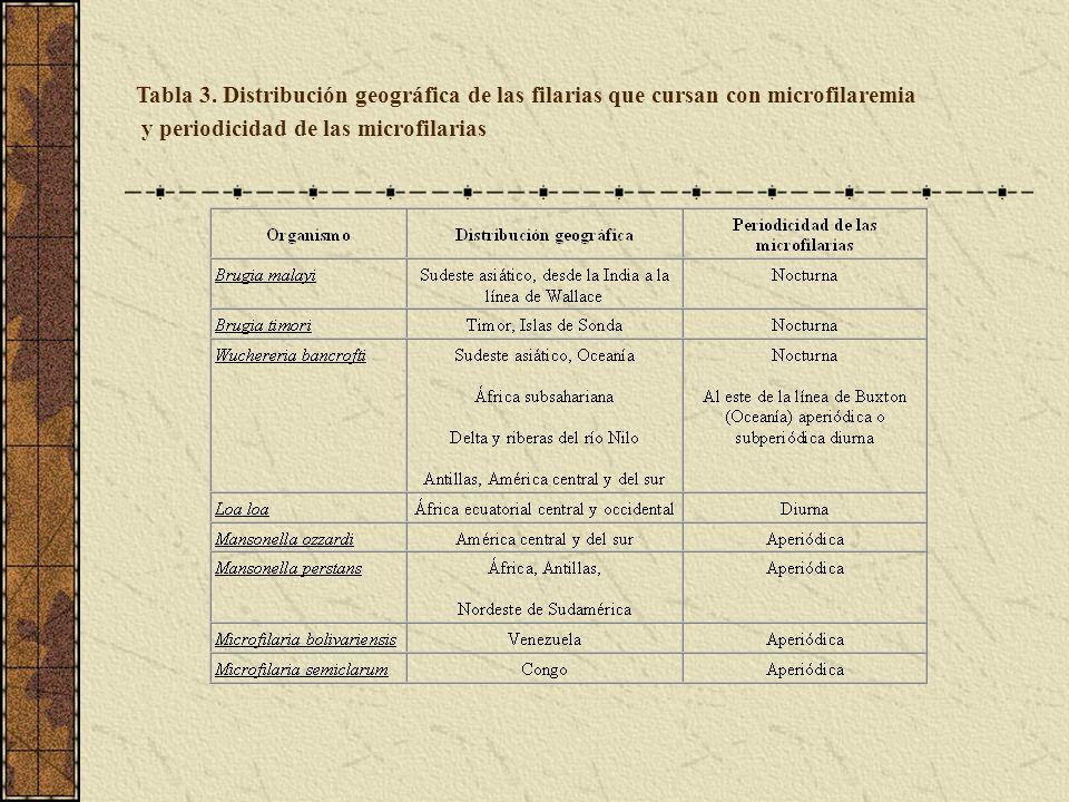 Tabla 3. Distribución geográfica de las filarias que cursan con microfilaremia
