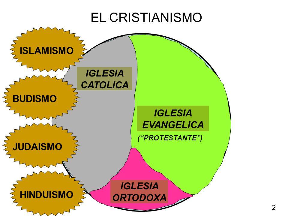EL CRISTIANISMO ISLAMISMO IGLESIA CATOLICA BUDISMO IGLESIA EVANGELICA
