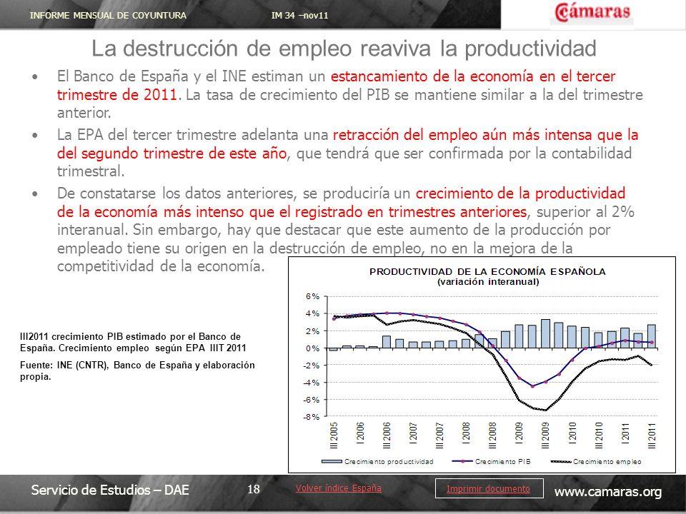 La destrucción de empleo reaviva la productividad