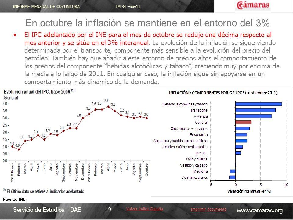 En octubre la inflación se mantiene en el entorno del 3%