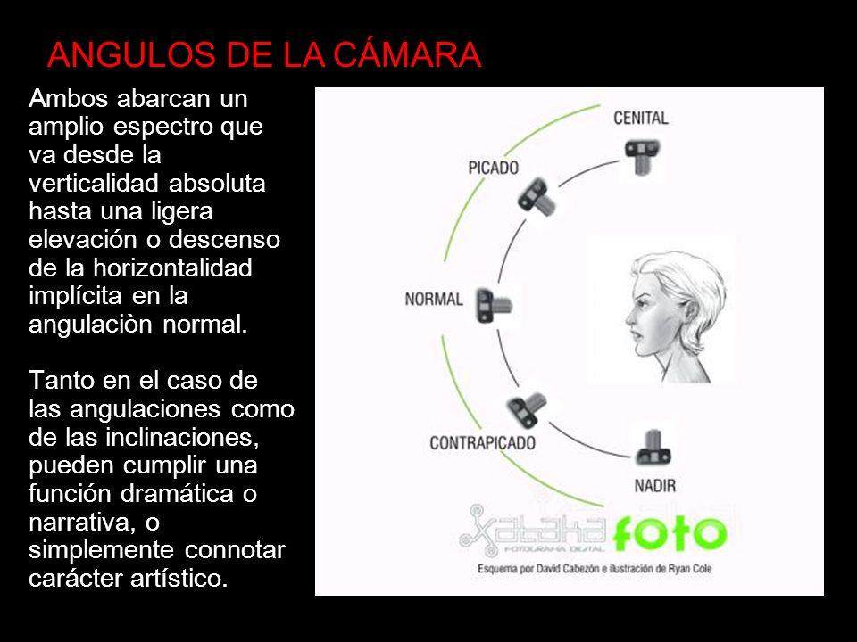 ANGULOS DE LA CÁMARA