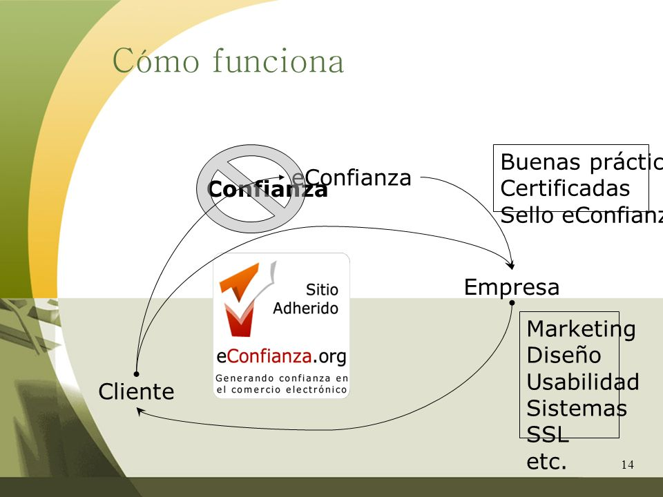 Cómo funciona Buenas prácticas Certificadas eConfianza Confianza