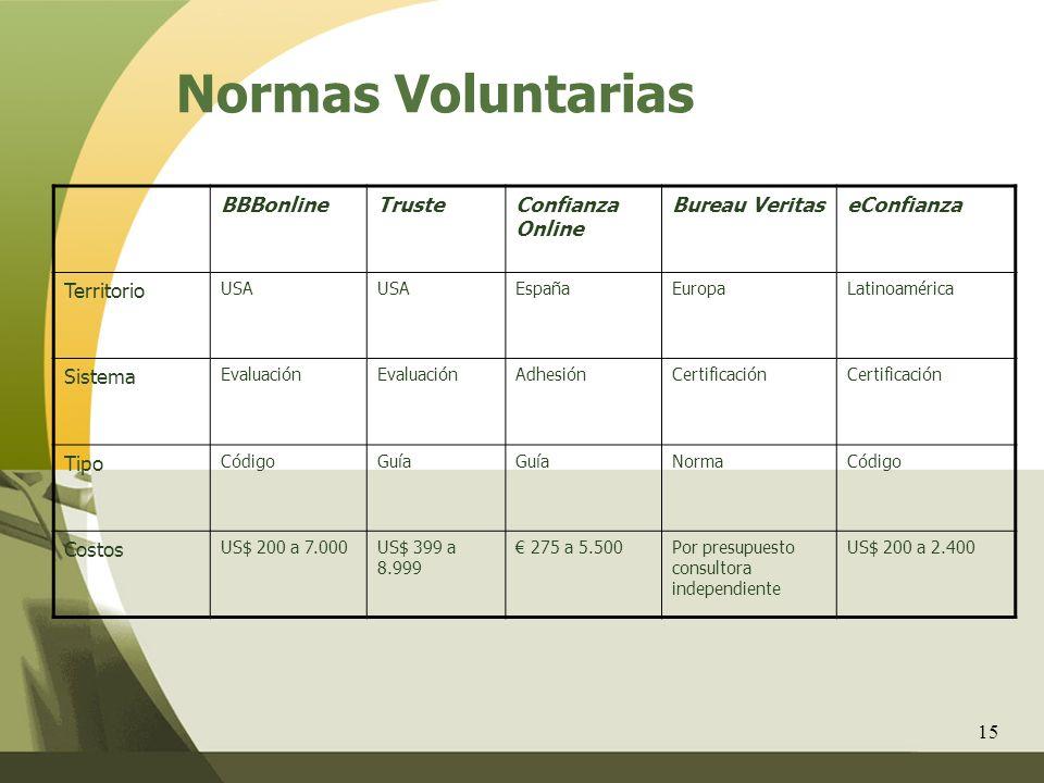 Normas Voluntarias BBBonline Truste Confianza Online Bureau Veritas