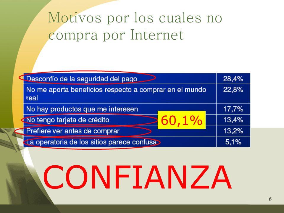 Motivos por los cuales no compra por Internet
