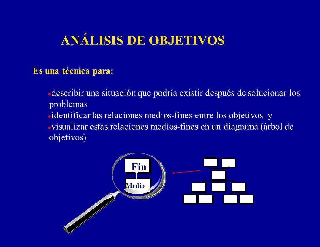 ANÁLISIS DE OBJETIVOS Fin Es una técnica para: