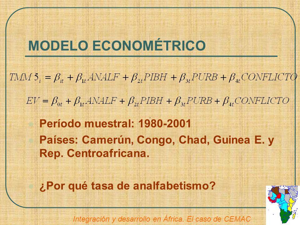 MODELO ECONOMÉTRICO Período muestral: 1980-2001