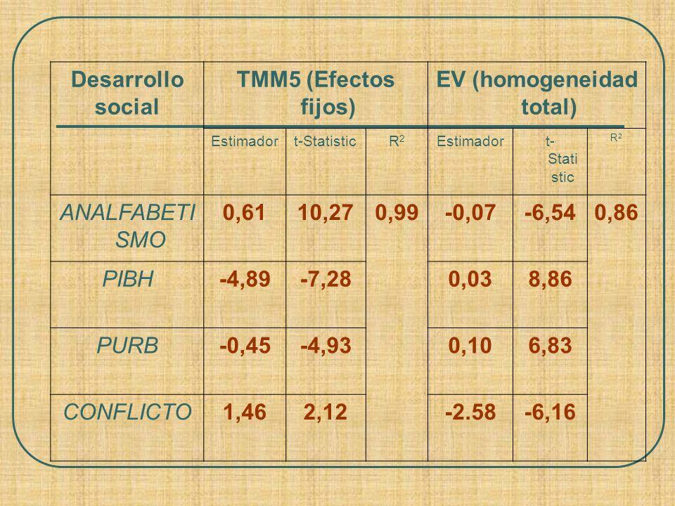 EV (homogeneidad total)