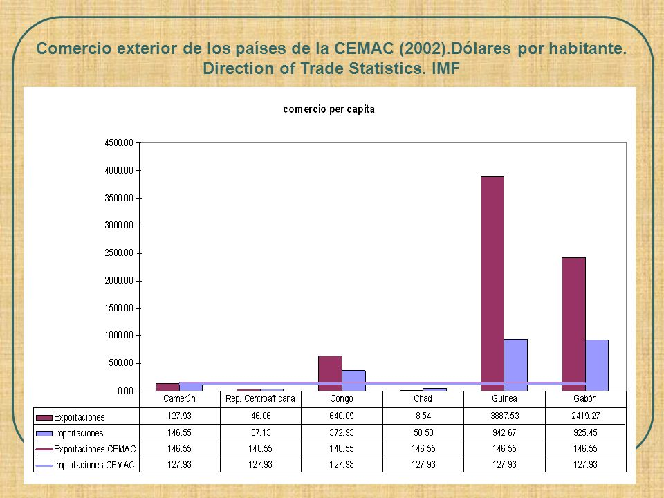 Comercio exterior de los países de la CEMAC (2002)