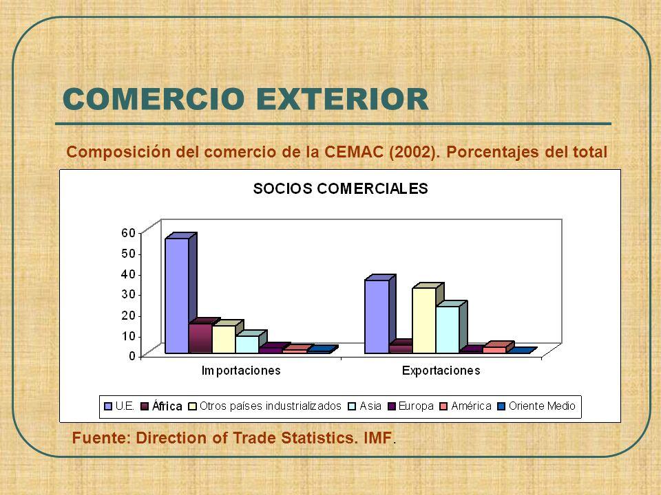 COMERCIO EXTERIOR Composición del comercio de la CEMAC (2002).