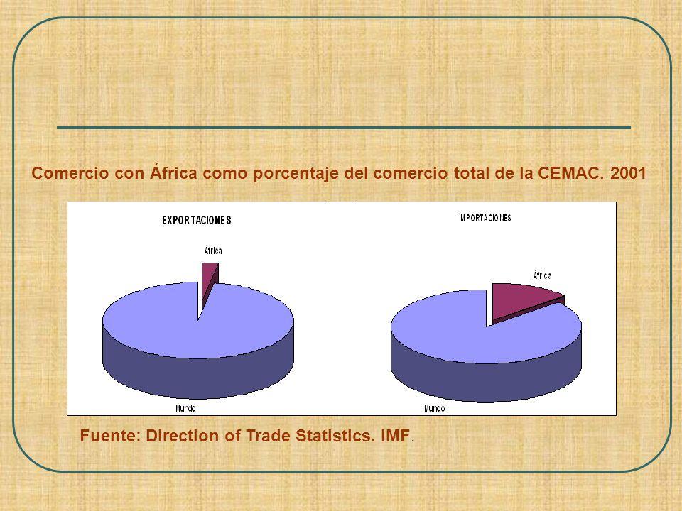 Comercio con África como porcentaje del comercio total de la CEMAC
