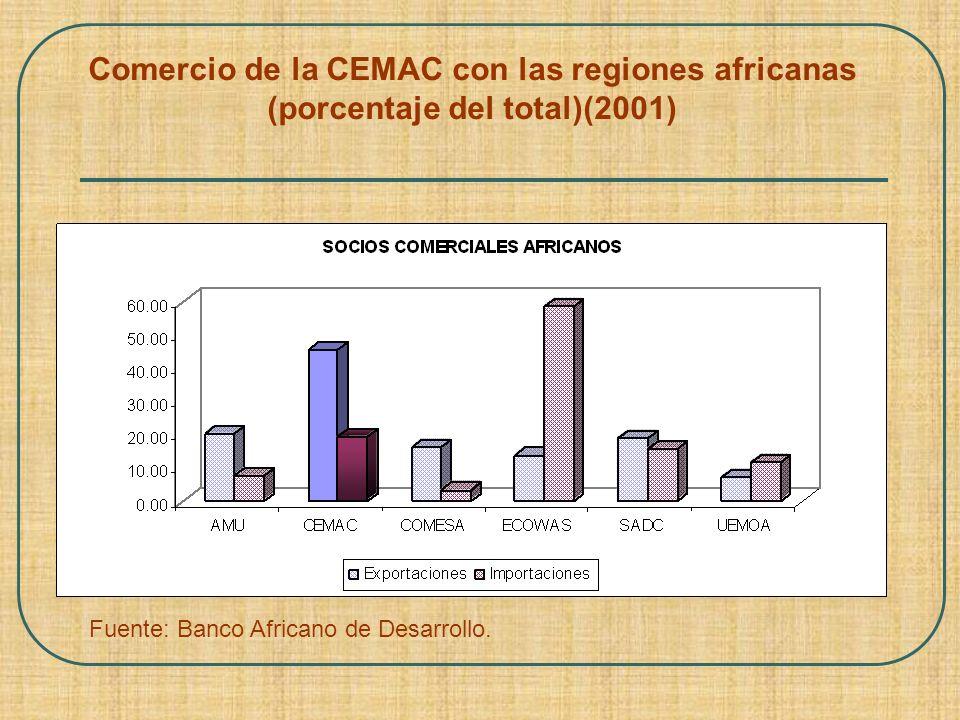 Comercio de la CEMAC con las regiones africanas