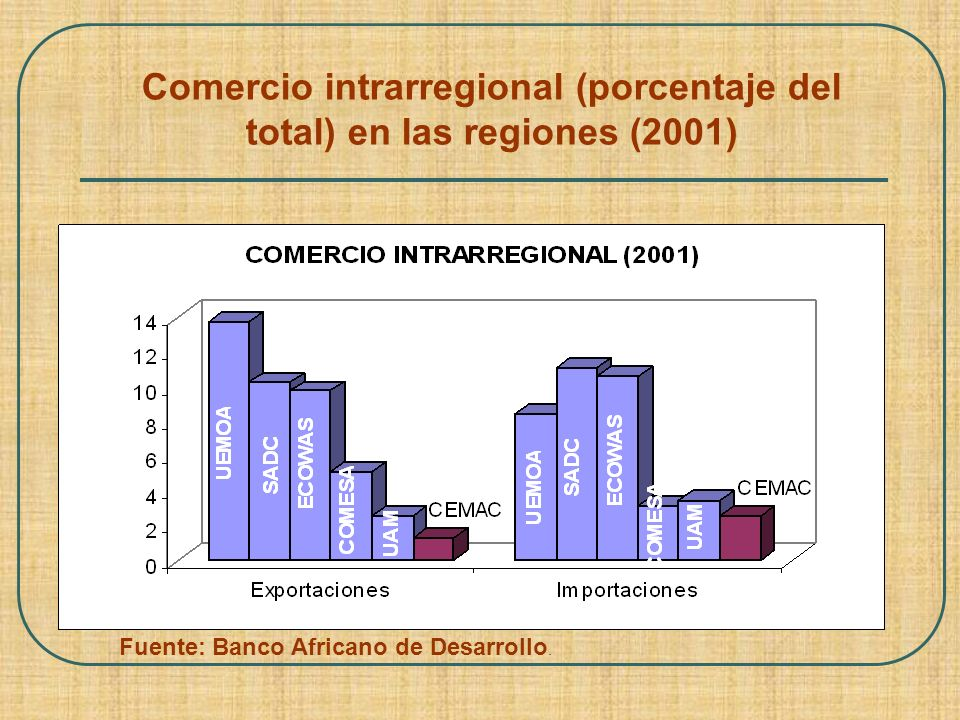 Comercio intrarregional (porcentaje del total) en las regiones (2001)