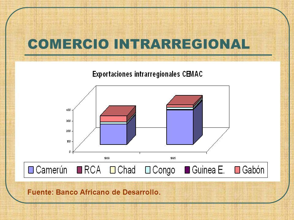 COMERCIO INTRARREGIONAL