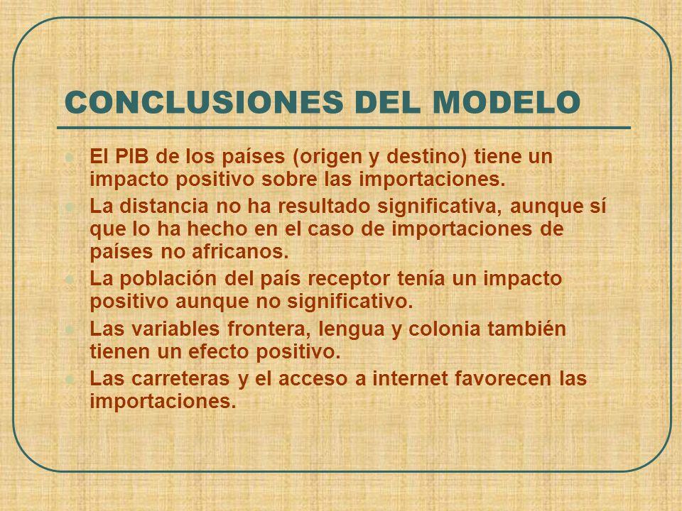 CONCLUSIONES DEL MODELO