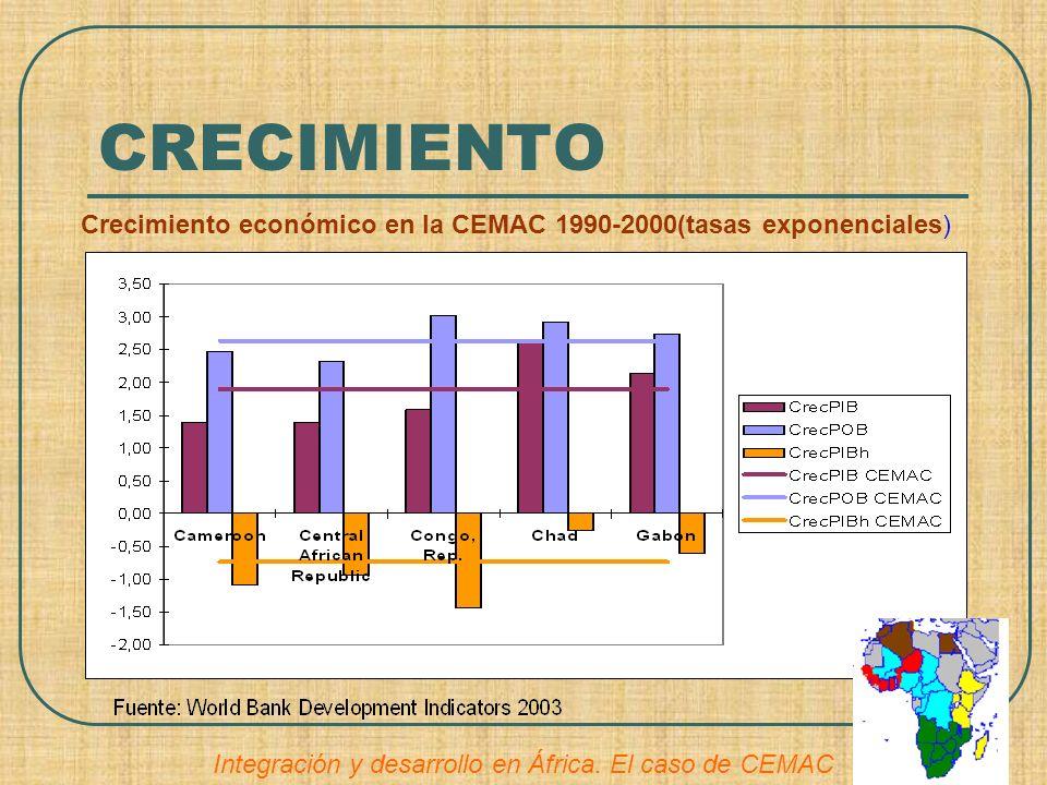 CRECIMIENTO Crecimiento económico en la CEMAC 1990-2000(tasas exponenciales) Integración y desarrollo en África.