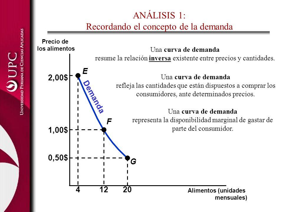 ANÁLISIS 1: Recordando el concepto de la demanda