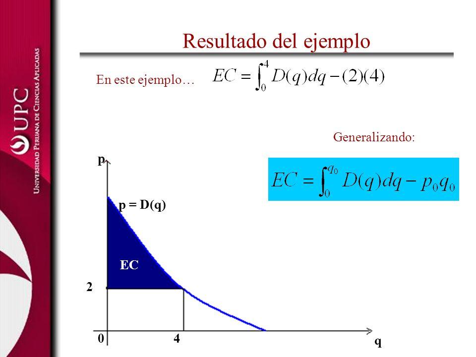 Resultado del ejemplo En este ejemplo… Generalizando: p p = D(q) EC 2