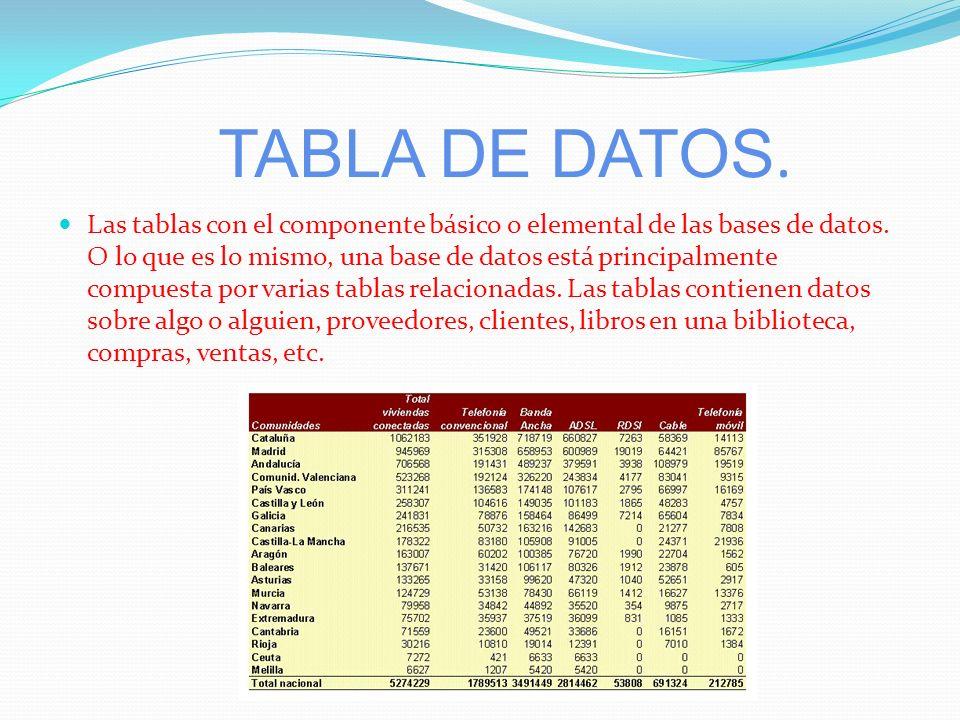 TABLA DE DATOS.