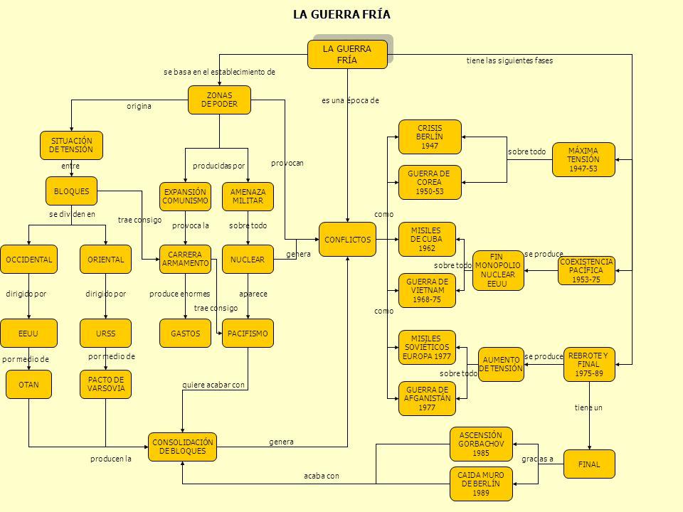 LA GUERRA FRÍA LA GUERRA FRÍA tiene las siguientes fases
