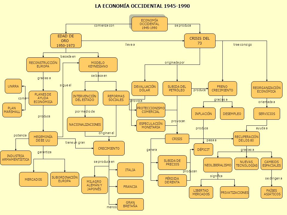 LA ECONOMÍA OCCIDENTAL 1945-1990