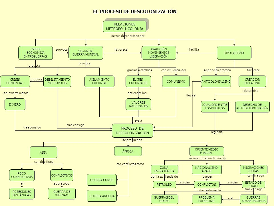 EL PROCESO DE DESCOLONIZACIÓN