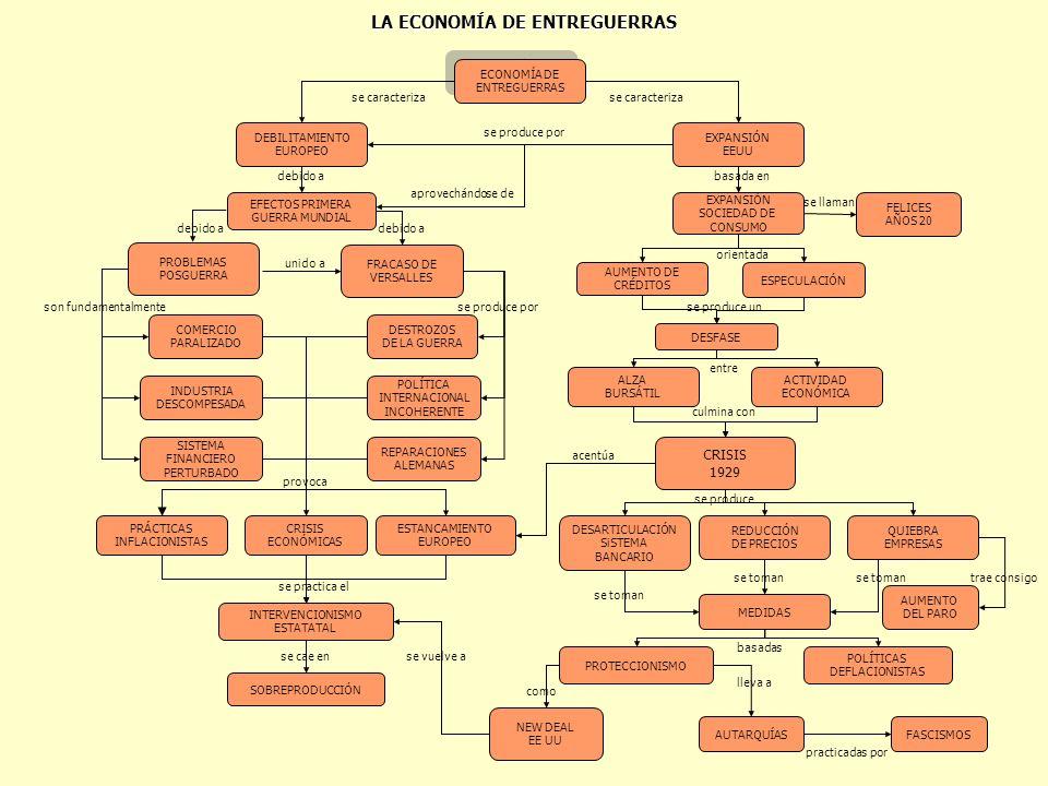LA ECONOMÍA DE ENTREGUERRAS