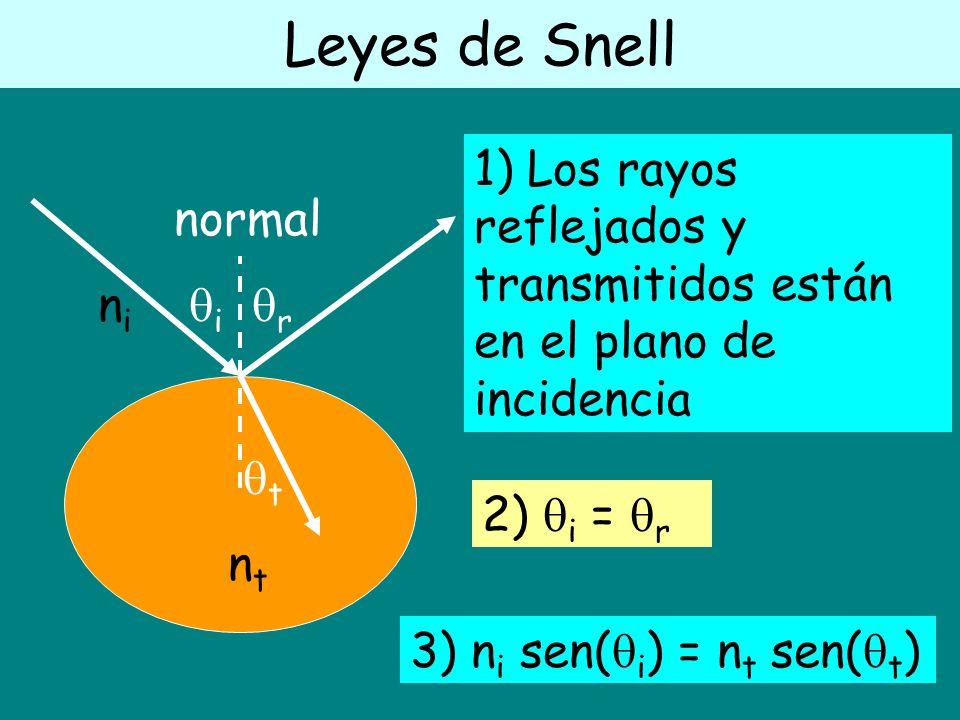 Leyes de Snell 1) Los rayos reflejados y transmitidos están en el plano de incidencia. normal. ni i r.