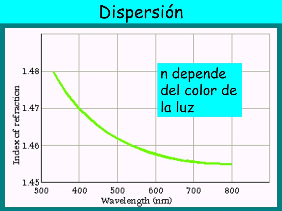 Dispersión n depende del color de la luz