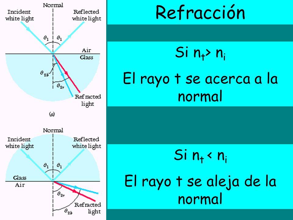 Refracción Si nt> ni El rayo t se acerca a la normal Si nt < ni