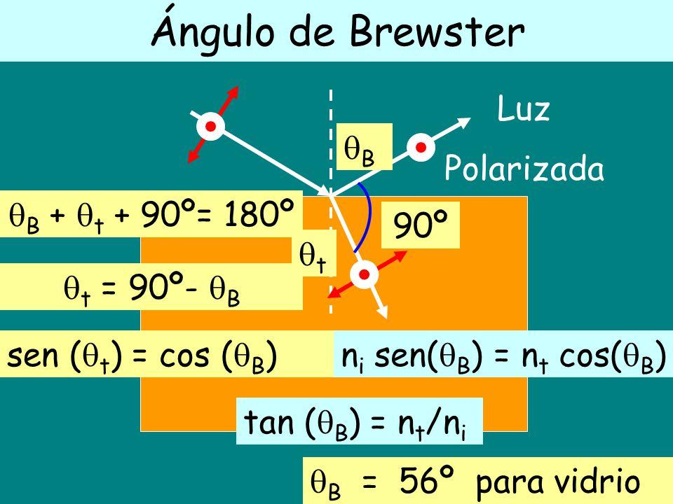 Ángulo de Brewster Luz Polarizada B B + t + 90º= 180º 90º t