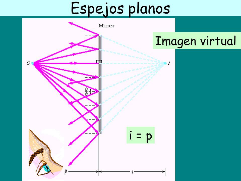 Espejos planos Imagen virtual i = p