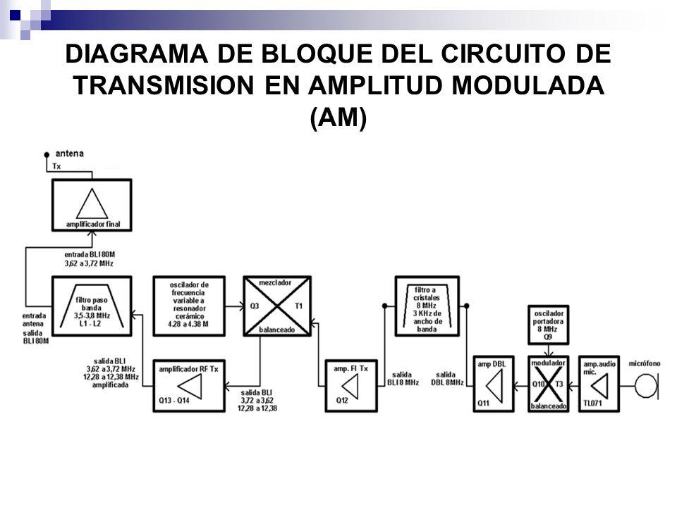 DIAGRAMA DE BLOQUE DEL CIRCUITO DE TRANSMISION EN AMPLITUD MODULADA (AM)