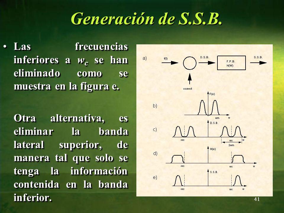 Generación de S.S.B. Las frecuencias inferiores a wc se han eliminado como se muestra en la figura e.