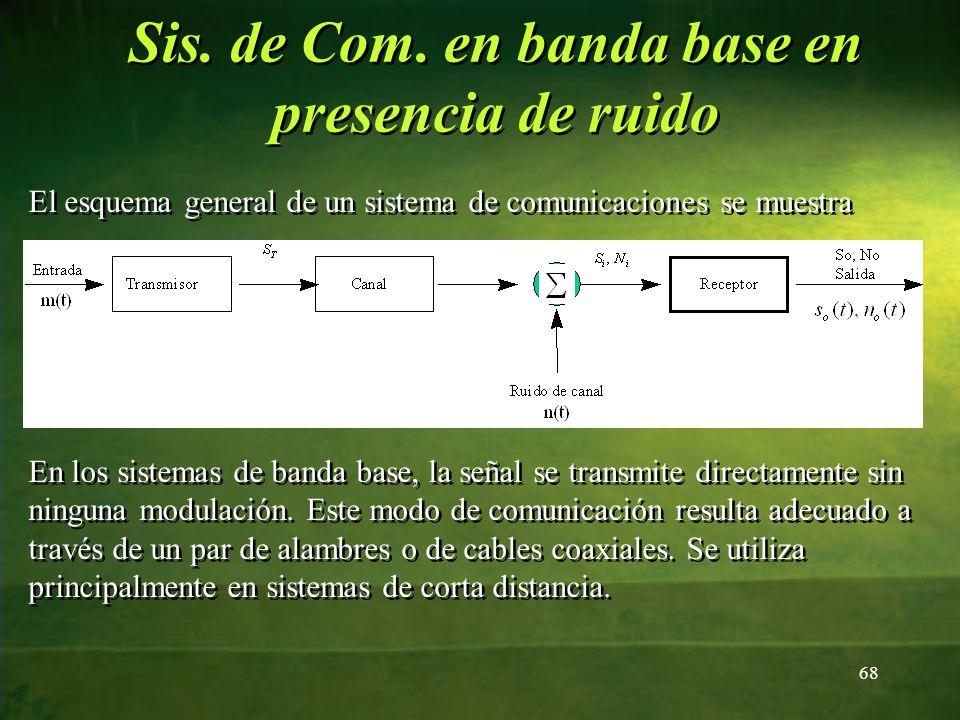 Sis. de Com. en banda base en presencia de ruido