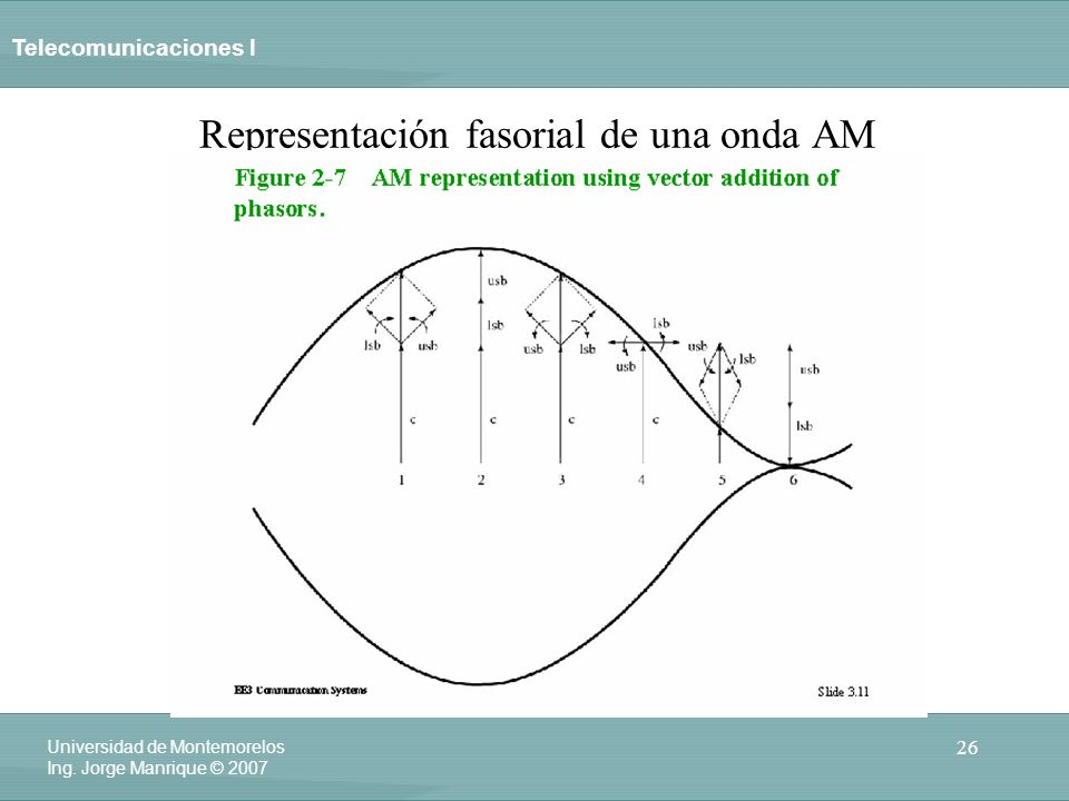 Representación fasorial de una onda AM