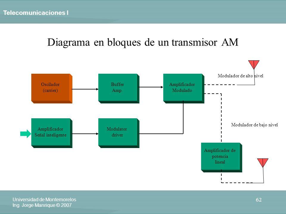 Diagrama en bloques de un transmisor AM