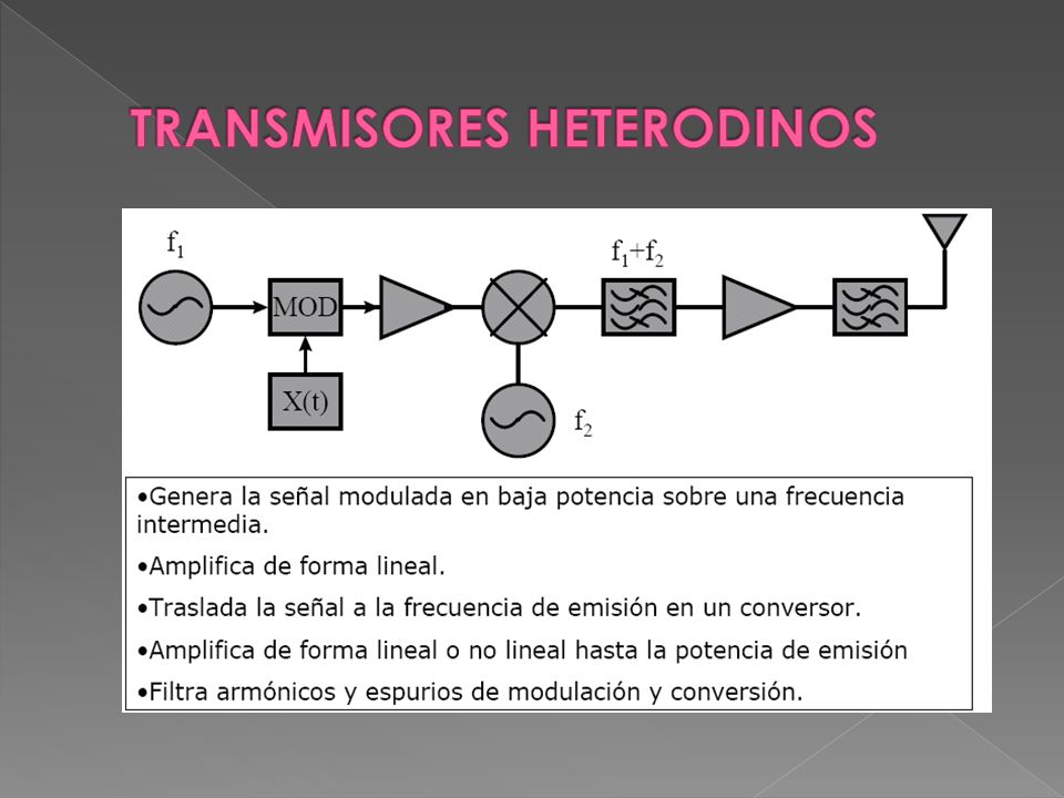 TRANSMISORES HETERODINOS
