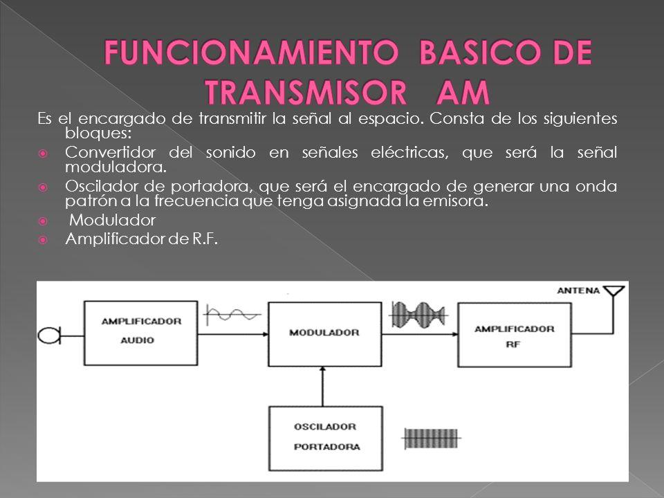 FUNCIONAMIENTO BASICO DE TRANSMISOR AM