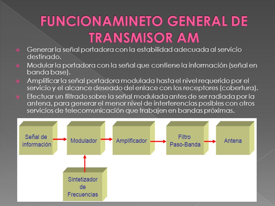 FUNCIONAMINETO GENERAL DE TRANSMISOR AM