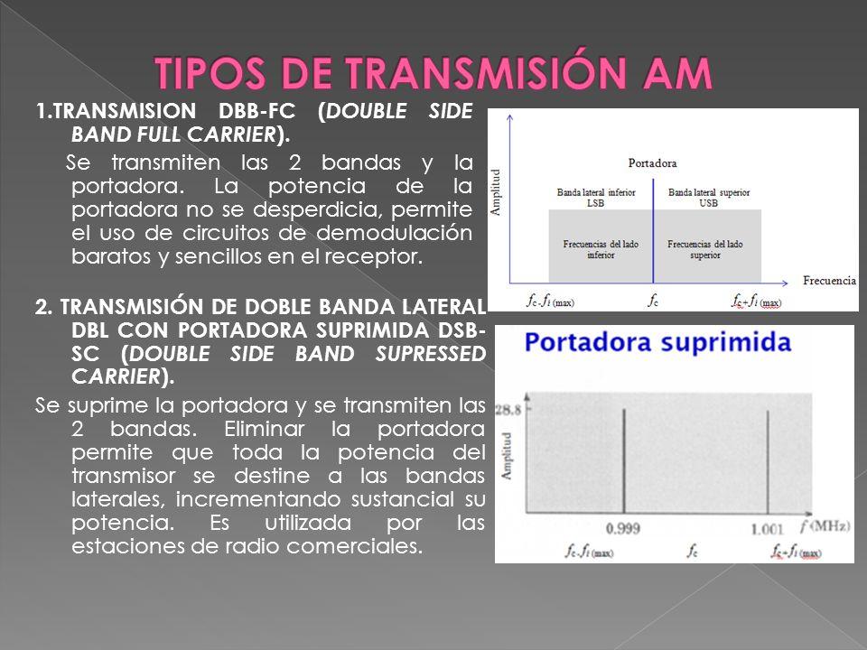 TIPOS DE TRANSMISIÓN AM