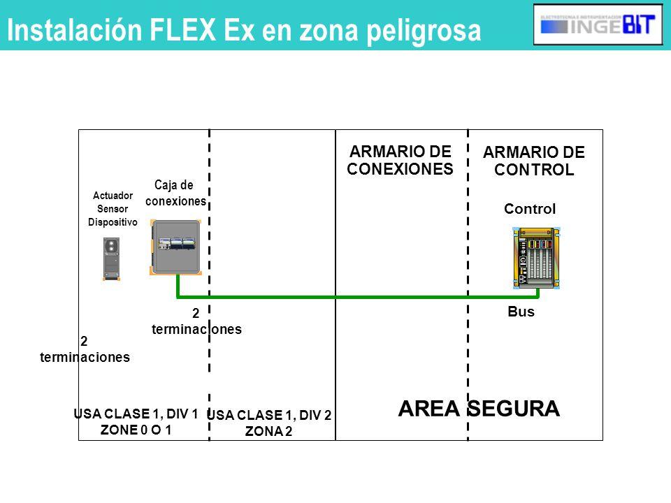 Instalación FLEX Ex en zona peligrosa