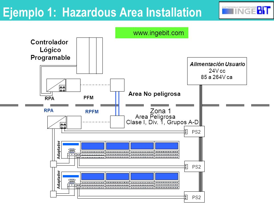 Ejemplo 1: Hazardous Area Installation