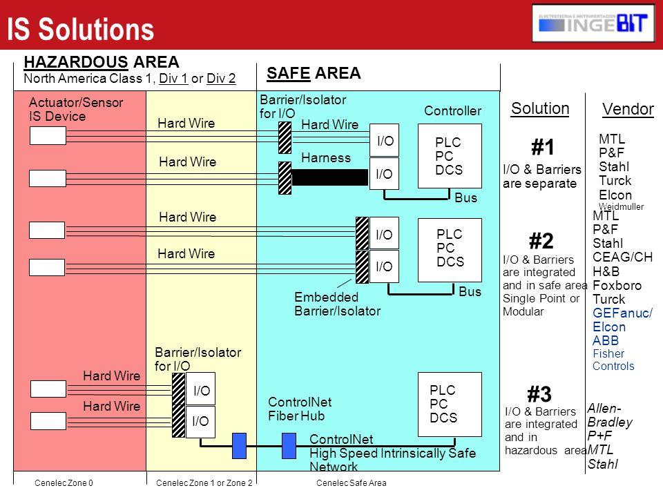 IS Solutions #1 #2 #3 HAZARDOUS AREA SAFE AREA Solution Vendor