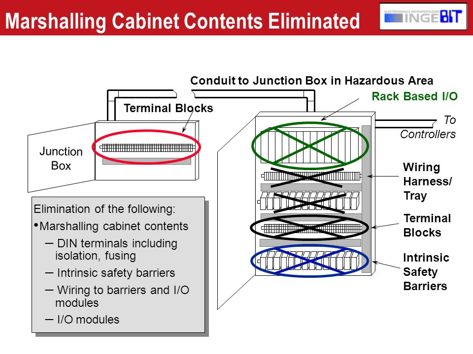 Marshalling Cabinet Contents Eliminated