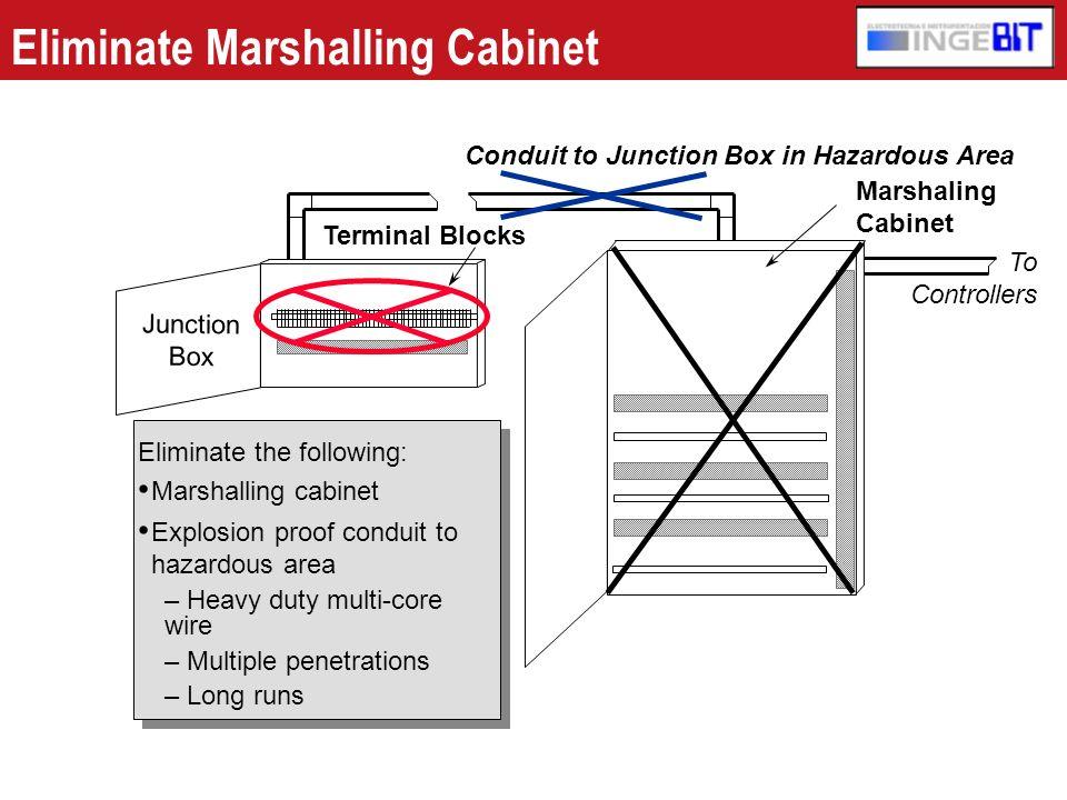 Eliminate Marshalling Cabinet
