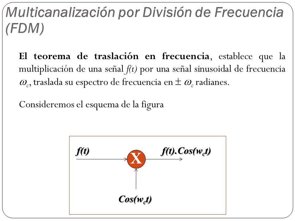 X Multicanalización por División de Frecuencia (FDM)