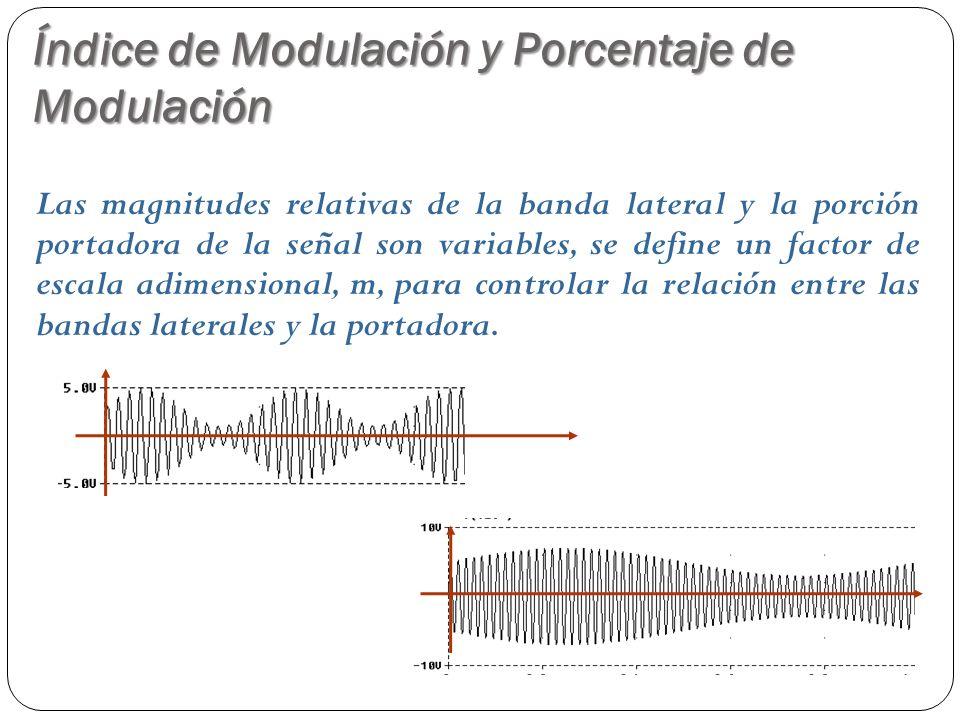 Índice de Modulación y Porcentaje de Modulación