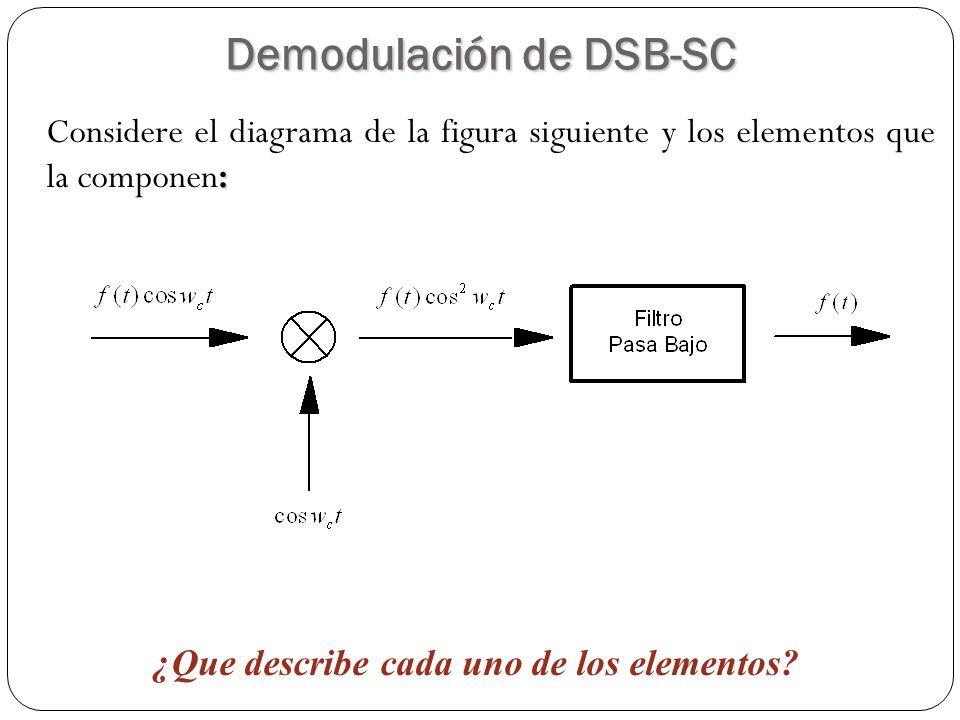 Demodulación de DSB-SC ¿Que describe cada uno de los elementos