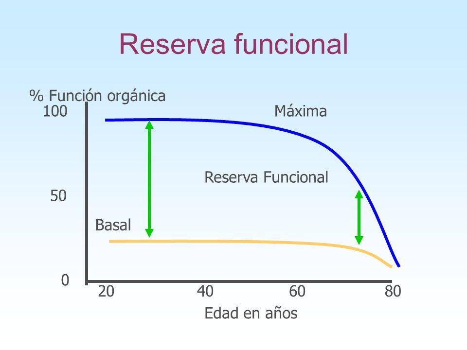 Reserva funcional % Función orgánica 100 Máxima Reserva Funcional 50